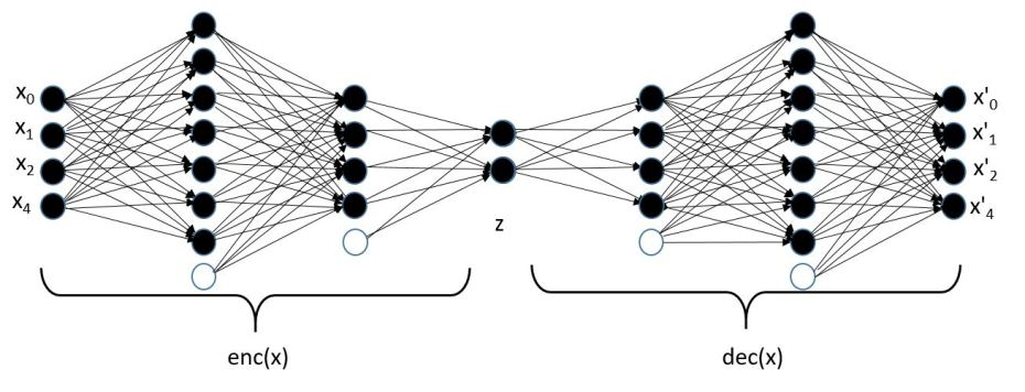 Manifold Learning and Deep Autoencoders in Science – Cloud Computing